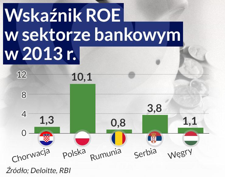 Frank zaraża bilanse banków nie tylko w środkowej Europie
