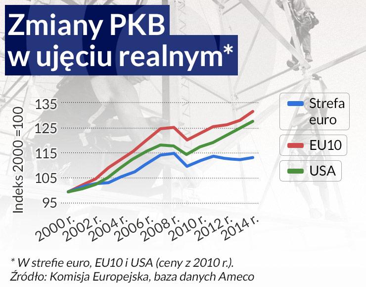 Stagnacja w strefie euro na wieki wieków
