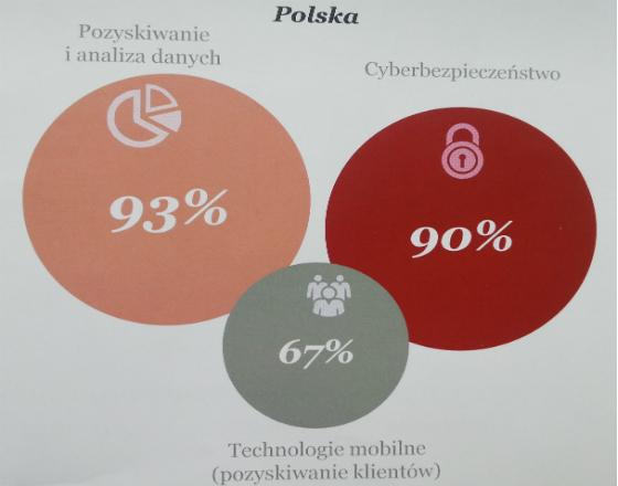 Polscy prezesi zadowoleni ze swoich firm, ale nie z gospodarki