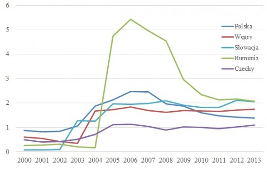 Napływ pieniędzy od emigrantów do krajów Europy Środkowej iWschodniej (w proc. PKB)