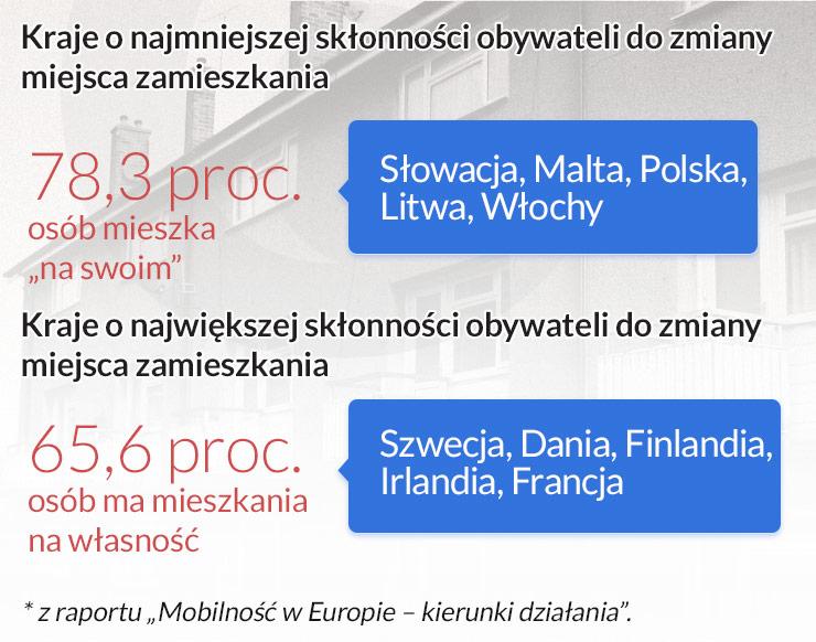 11 proc. Europejczyków mieszka w lokalach socjalnych