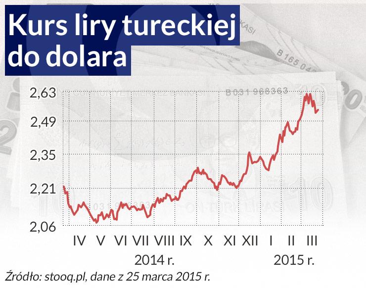 Turecka ofiara mocnego dolara