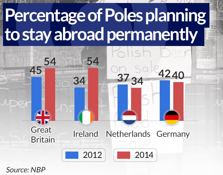(infographics Dariusz Gąszczyk/ CC BY-NC by John Keogh)