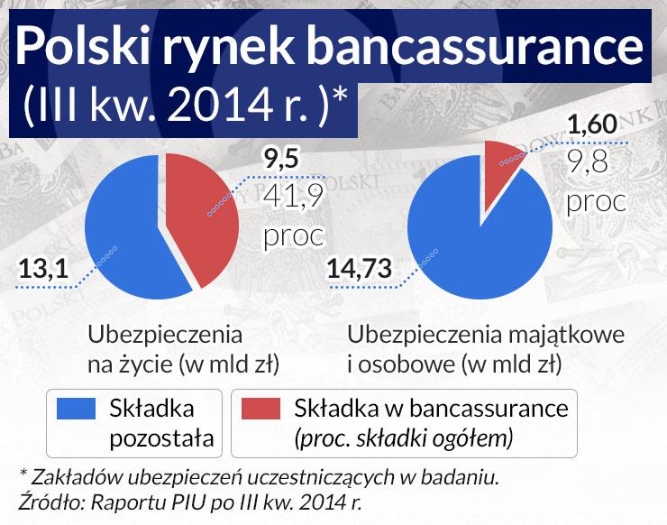 Banki mniej zarobią na sprzedaży polis