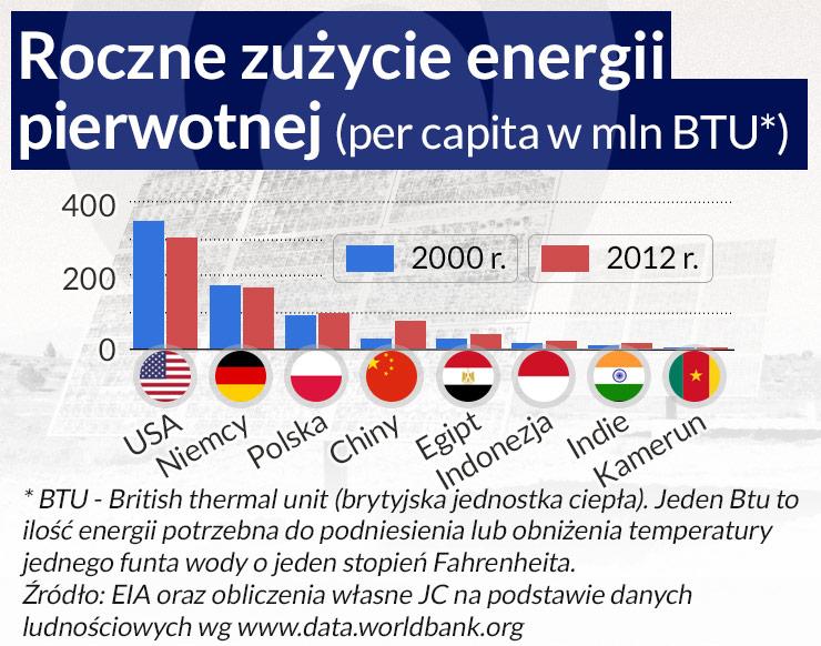 Energia odnawialna nie bierze się z Kany Galilejskiej