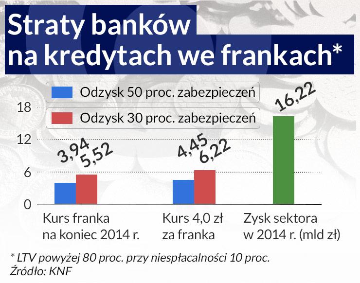 Państwo nie powinno płacić za frankowe ryzyko