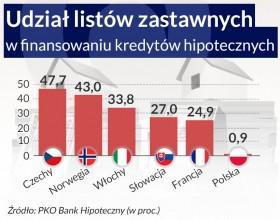 PKO proponuje nowy model na rynku hipotecznym