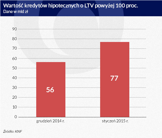 Wartość-kredytów-hipotecznych-o-LTV