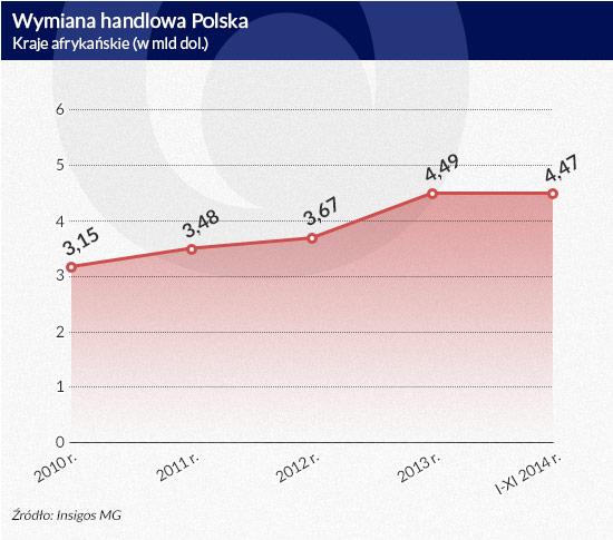 Wymiana-handlowa-Polska