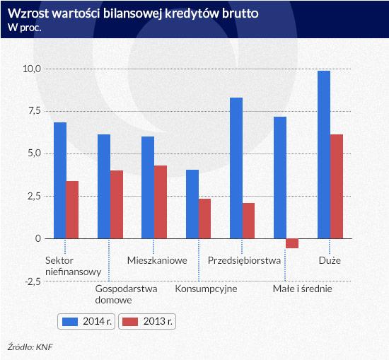 Wzrost-wartości-bilansowej-kredytów-brutto
