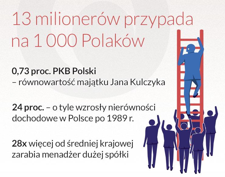 Polska to kraj przeciętnych nierówności