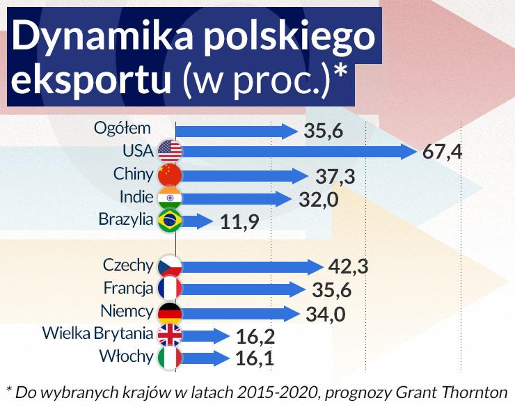 Polski eksport do 2020 r. wzrośnie o 35,6 proc.