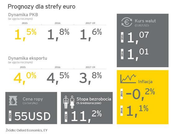 Raport EY: Szybszy rozwój w Europie dzięki taniej ropie i polityce EBC