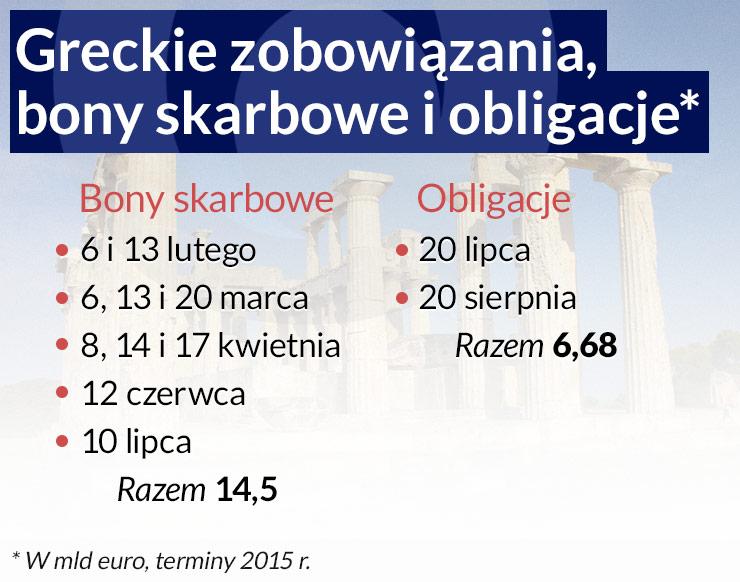 Grecja długów nie spłaci - ktoś to wreszcie musi powiedzieć