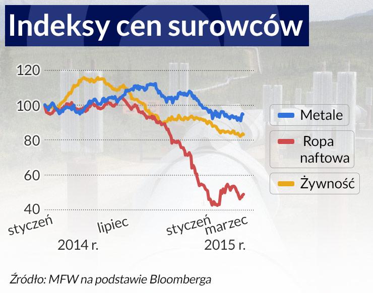MFW: Świat nie wróci do przedkryzysowego wzrostu