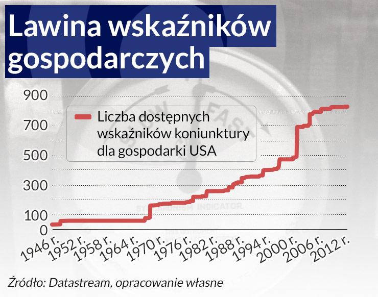 Skończyło się spowolnienie w Polsce