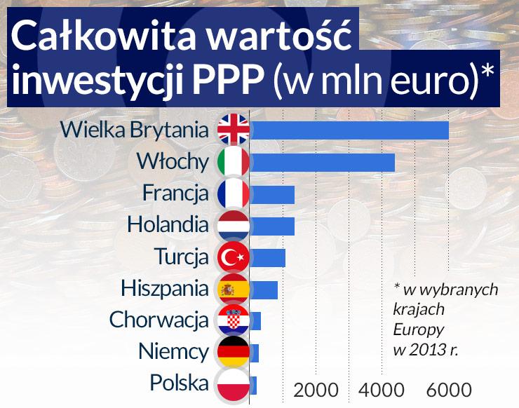PPP drgnie dopiero, gdy skończą się pieniądze unijne