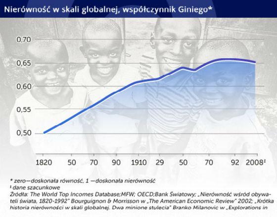 Nierówności dochodów będą się zmniejszać