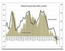 Deflacja nie chce być inflacją