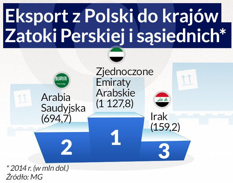 Z Polski na Bliski Wschód przez żołądek