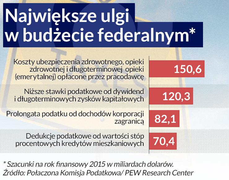 Infografika: Darek Gąszczyk (CC BY-SA by 401(K) 2012)