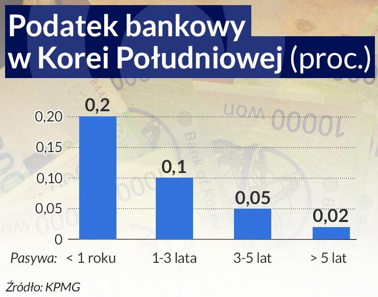 Kolejne kraje wprowadzają podatek bankowy