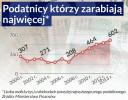 Klasa średnia rośnie w Polsce w siłę