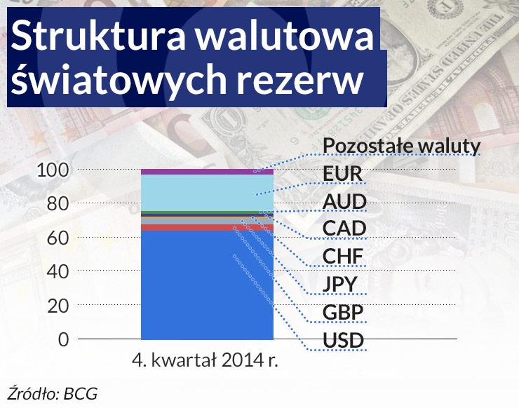 Dolar wygrywa w nowej wojnie walutowej