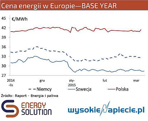 Polska została importerem prądu. Pierwszy raz od 1989 roku