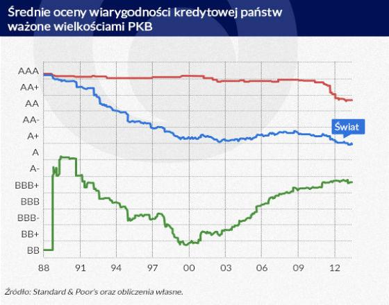 Czynniki fundamentalne tylko częściowo wpływają na ratingi