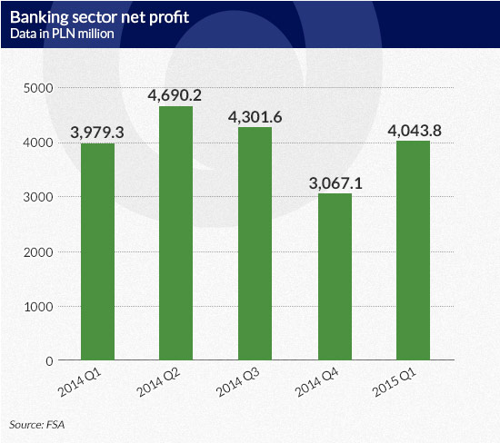 Banking-sector-net-profit