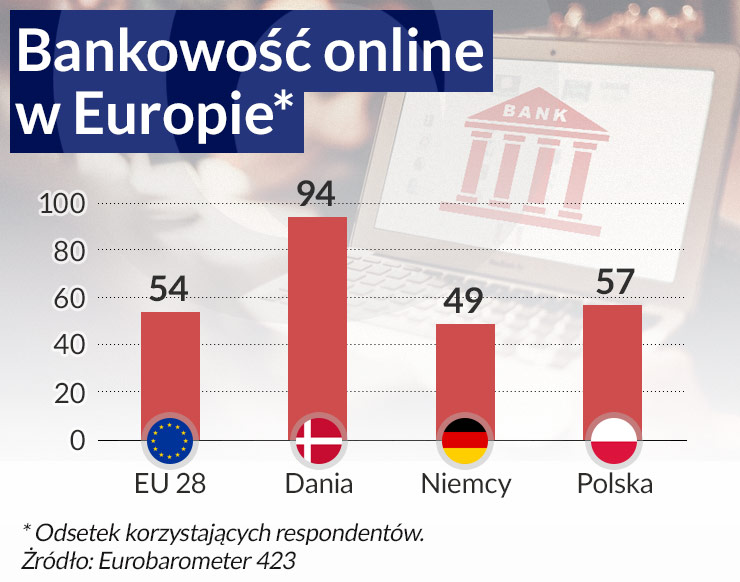 Bankowość-online-