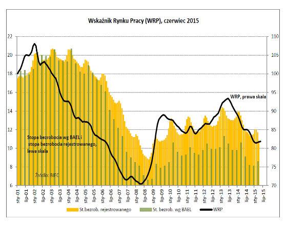 Sezonowy spadek bezrobocia