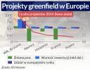 Polska wskoczyła do elity w inwestycjach