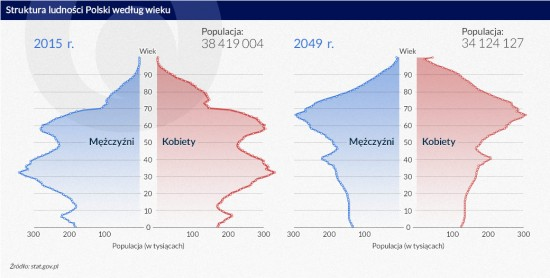 Struktura-ludności-2