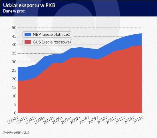 Udział-eksportu-w-PKB-