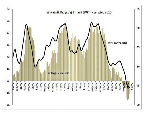 Konsumenci i producenci spodziewają się wzrostu cen