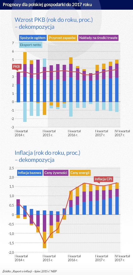 Prognozy-dla-polskiej-gospodarki