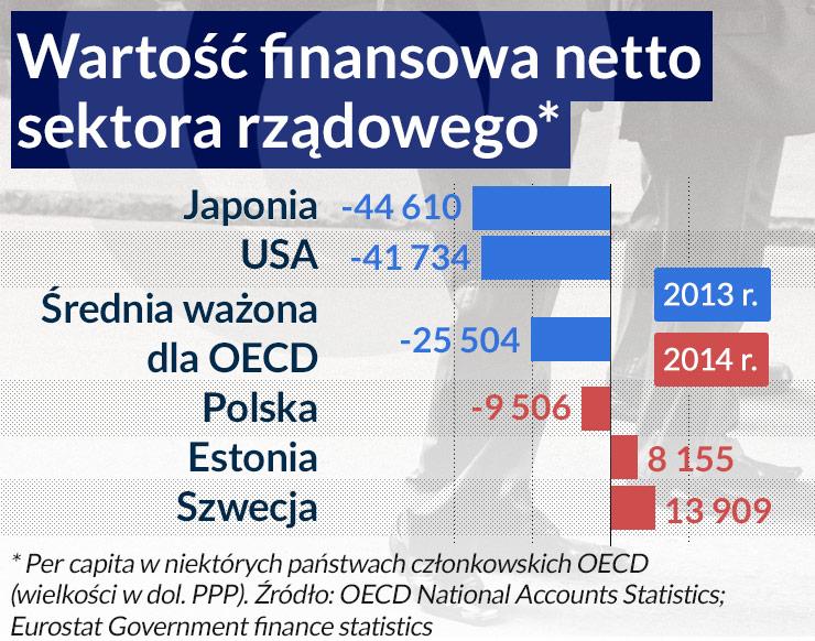 OECD oblicza jakość rządzenia