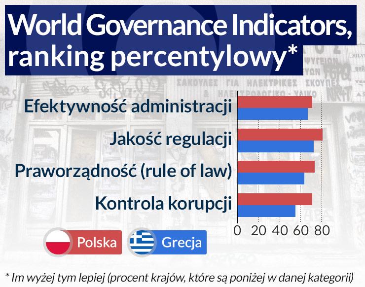 Polsce nie grozi grecki scenariusz