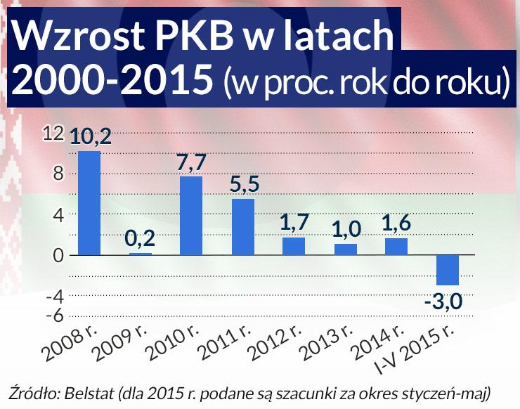 Białoruś wybrała nową politykę gospodarczą