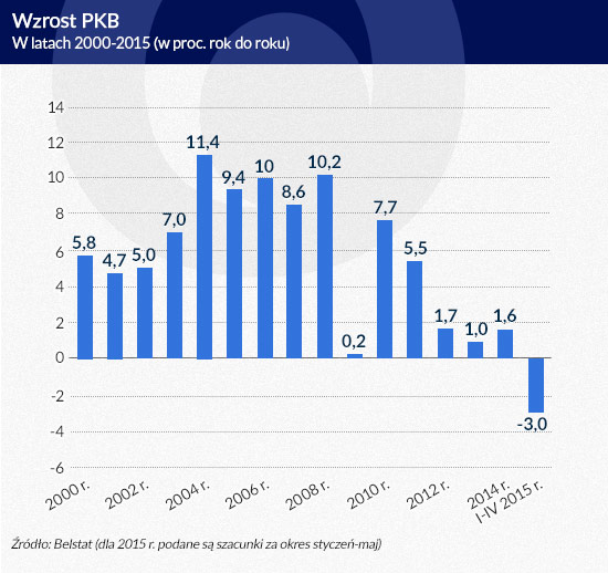 Wzrost-PKB