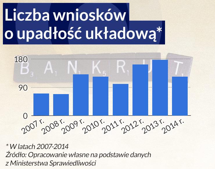 (infografika Dariusz Gąszczyk/ CC by Simon Cunningham)