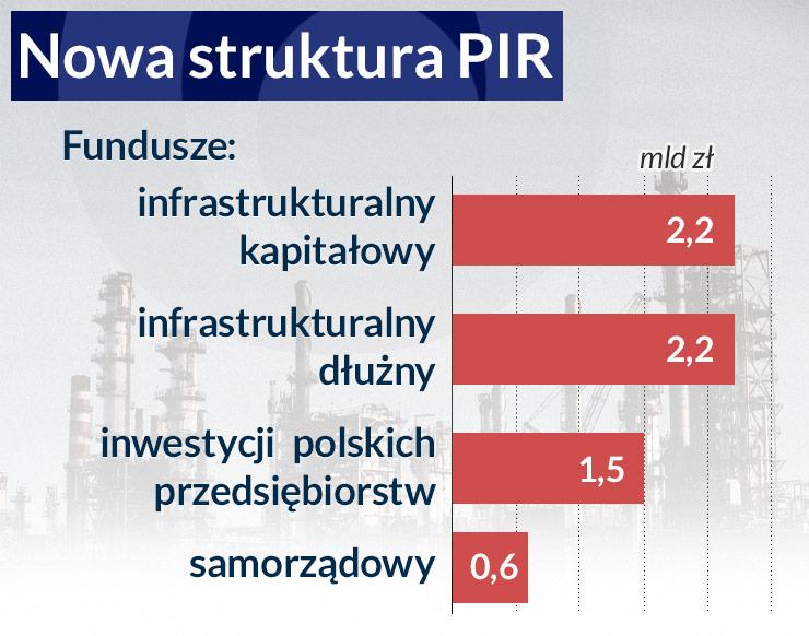 Polskie Inwestycje (niezbyt) Rozwojowe