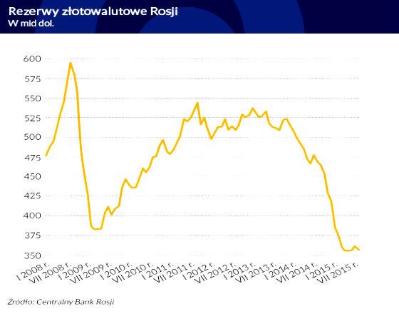 Rosja z recesji przejdzie w stagnację