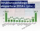 Putin utylizuje burżuazyjną żywność, Polska tworzy nowe kanały
