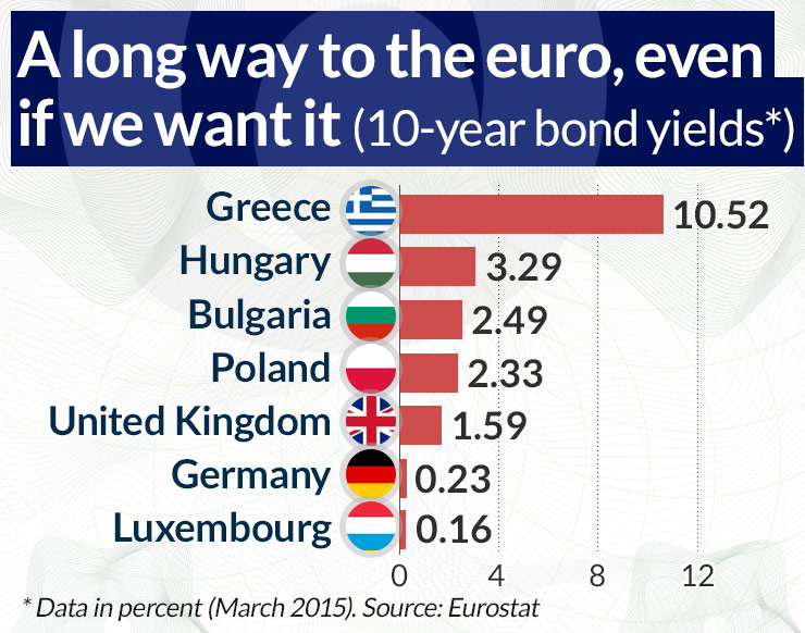 A long way to the euro, even if we want it