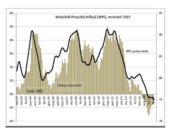 Zapowiada się dłuższa deflacja
