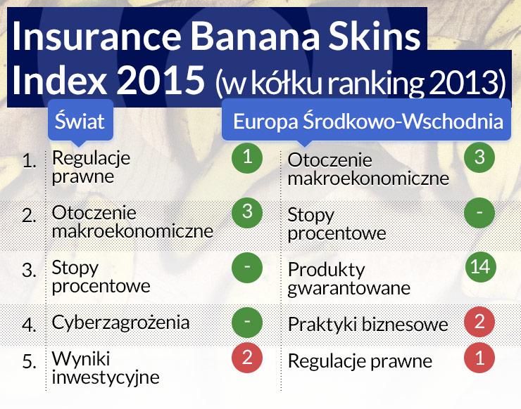 Solvency II wkrótce zmieni rynek ubezpieczeń