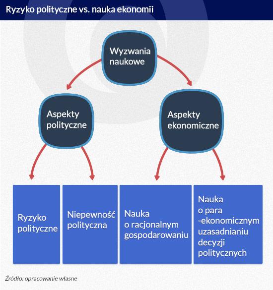 Ryzyko-polityczne-vs.-nauka-ekonomii_małe